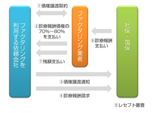 iryo_factoring_shikumi_zu_neo